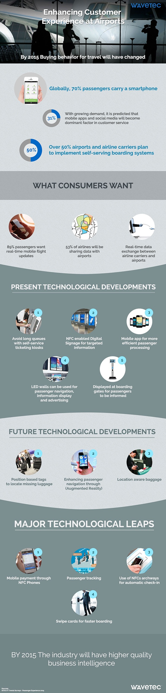 wavetec-infographics.jpg