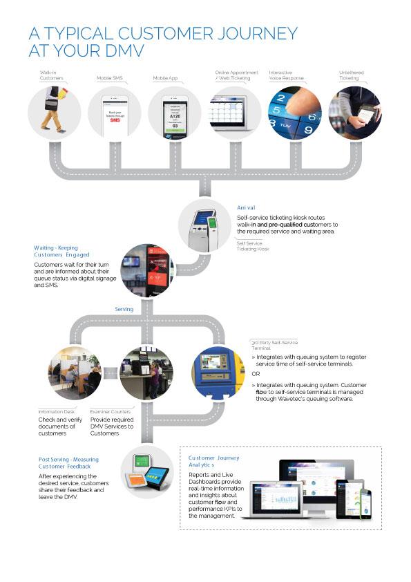 DMV-Customer-flow-Solutions