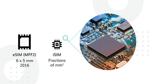 ESIM Wavetec SIM Dispensing