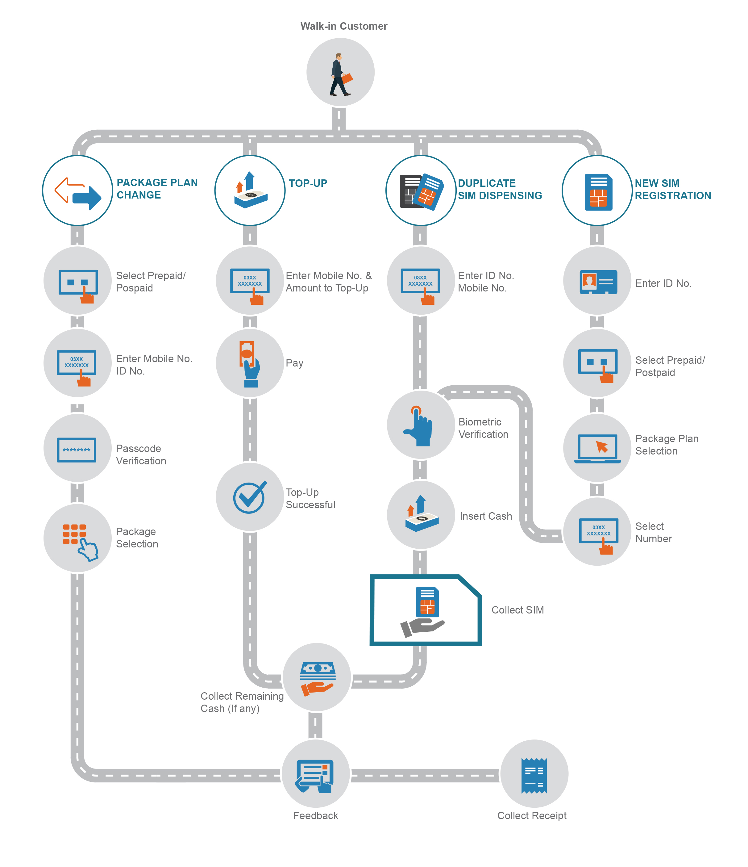 Customer Journey Diagram | Azimut Self Service
