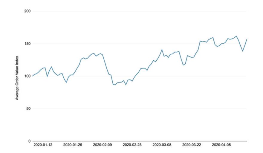 covid 19 aov graph